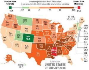 U.S. Obesity